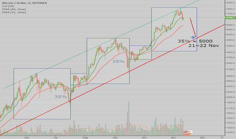 BTCUSD: BTCUSD Long Trend, Lets get USD 5000 on 22 Nov!