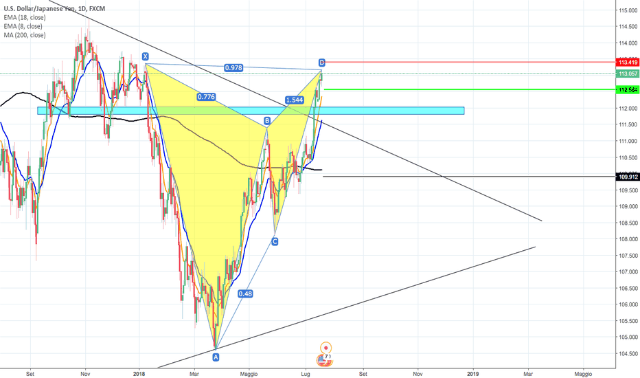 USDJPY: BEARISH GARTLEY A D1