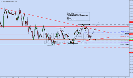 USDJPY: USDJPY Bullish Entry