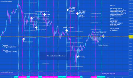 BTCUSD: Event Defining & Profit Taking Strategy
