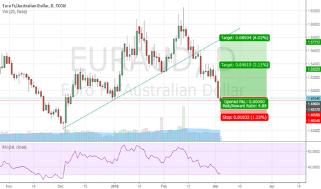 EURAUD: EURAUD LONG OPPORTUNITY