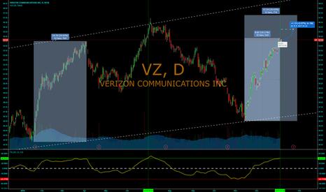 VZ: SLIGHT MOVE UP, BEFORE NEXT DROP