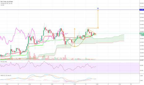 NEOUSD: NEO cup and handle buy opportunity