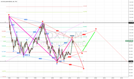 DXY: USD Monthly scribbles
