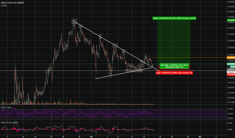WTCBTC: WTCBTC 8+ Risk/Reward with 10% Risk.
