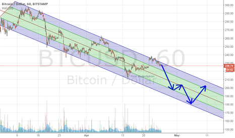 BTCUSD: Quite clear downtrend