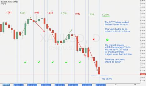 XAUUSD:  COT Analysis 12. September XAU/USD
