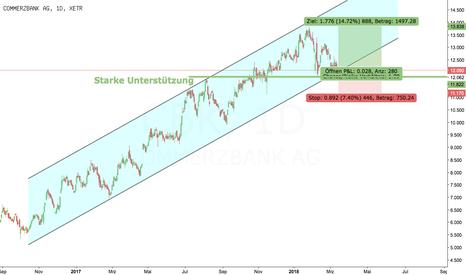 CBK: Commerzbank an Entscheidung