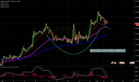 GBPUSD: CUP of Coffee anyone?