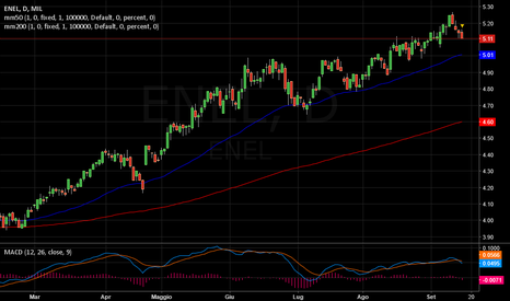 ENEL: ENEL   -   Stop up.