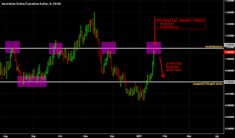AUDCAD: Potential AUD/CAD short trade on the daily timeframe