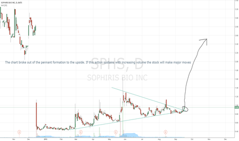 SPHS: SPHS is breaking out of the pennant formation to the upside