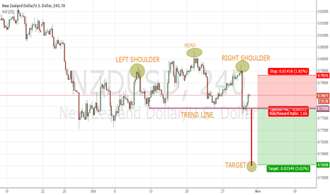 NZDUSD: SHORT NZDUSD on daily close below .7790