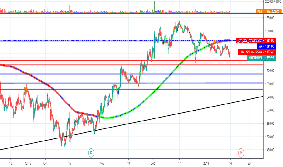HINDUNILVR: HUL - Short only between red lines