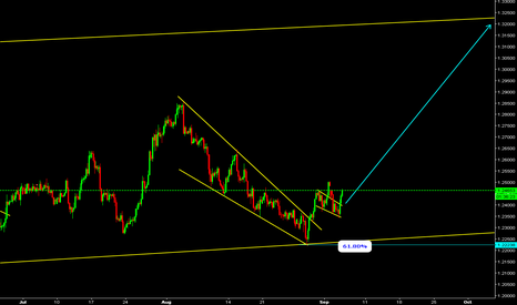 GBPCHF: GBPCHF Watch for buy.