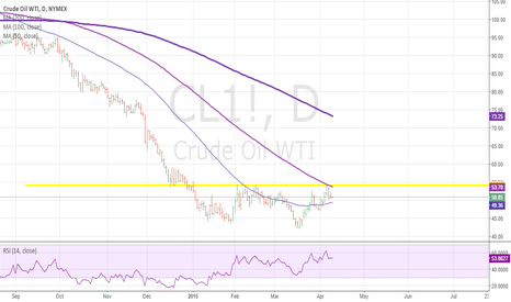 CL1!: CL still loking good