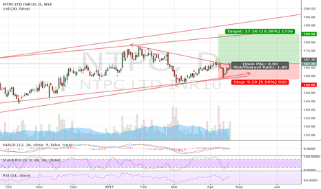 NTPC: NTPC looking good