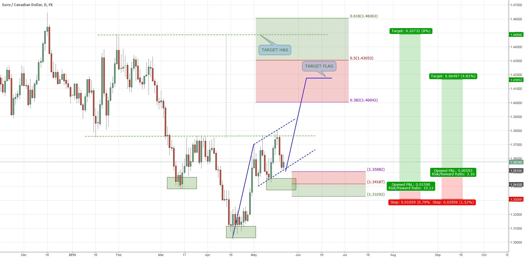 $EURCAD: MODEL UNDER COSTRUCTION