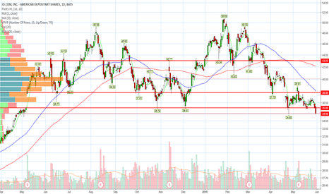 JD: Price searching for support