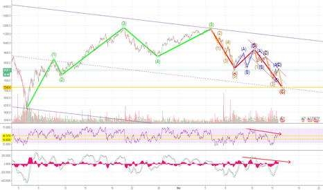 BTCUSD: BTC to 7.2k Before Reversal