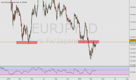 EURJPY: Ressistance/Support