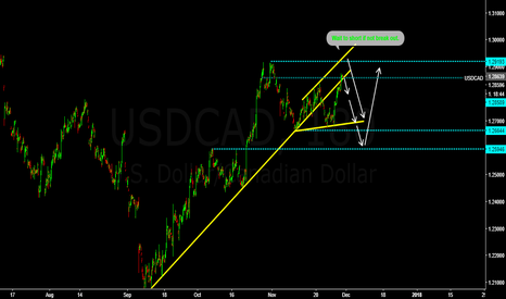 USDCAD: USDCAD for Short