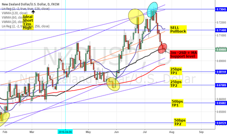 NZDUSD: NZDUSD: TECHNICAL ANALYSIS - 0.70 RES, MA, STDEV, IV=HV & RR