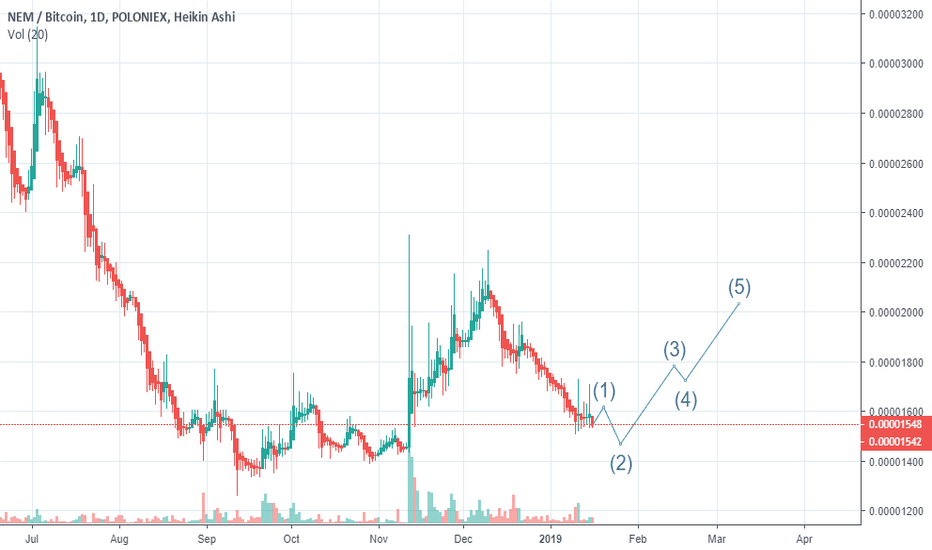 XEMBTC: XEM(NEM) DOUBLE TOP