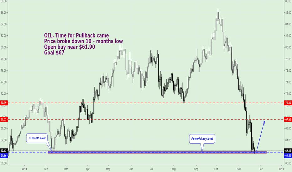 UKOIL: OIL, Trading Plan.