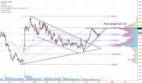 ACM: ACM - brokeout of downtrend/triangle