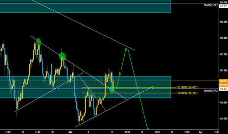 USDJPY: USDJPY Possible Buy