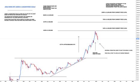 BTCUSD: Bitcoin - What's Next?