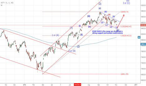 NIFTY: Strong support near 8500-8400 range