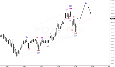 FDX: Monthly chart of FDX