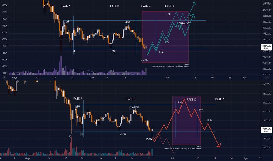 tradingview btc diagramos)
