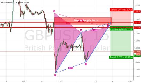 GBPUSD: Potential Short Trade