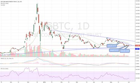 GBTC: $GBTC - Trade Update - Long @ 12.06