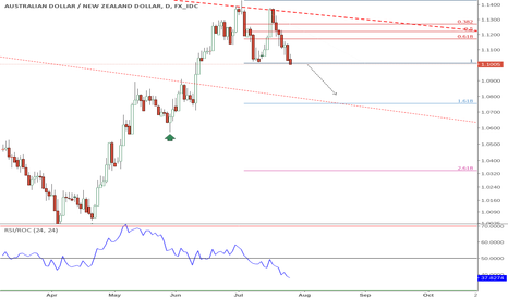 AUDNZD: AUDNZD : Breaking support [CLOSED]