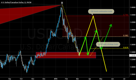 USDCAD: USD/CAD-Potential .786 or 2/618