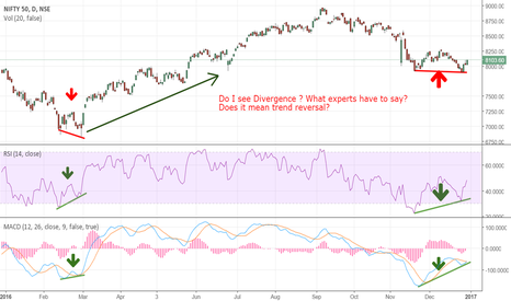 NIFTY: Nifty daily chart showing divergence