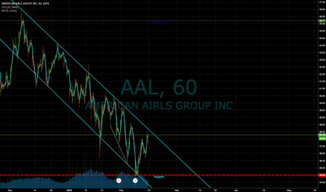 AAL: AAL trying to break out of downward channel