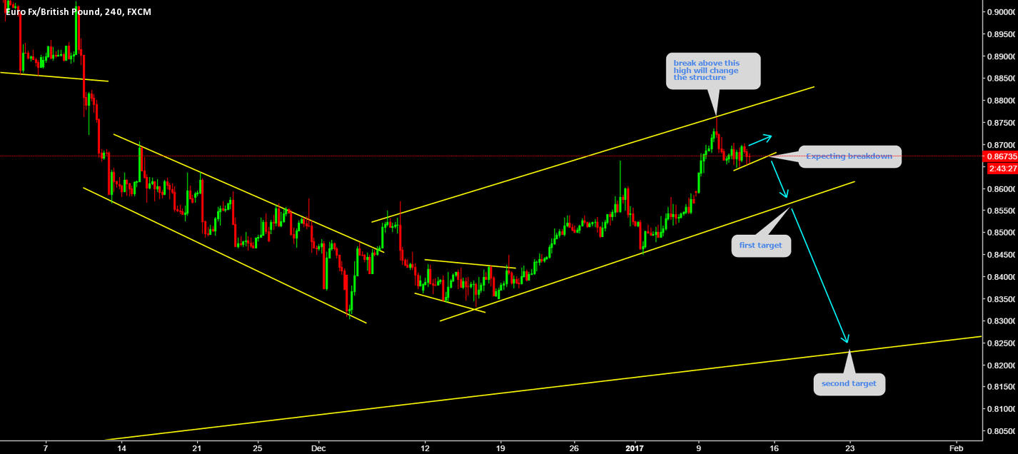 EURGBP Sell breakout