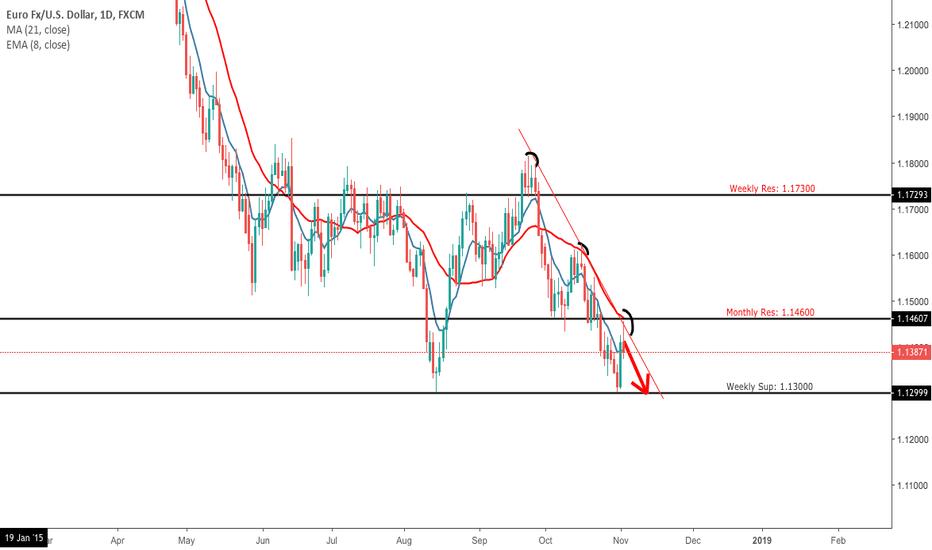 EURUSD: EUR/USD D1 Prediction