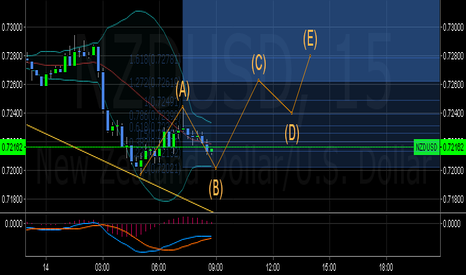 NZDUSD: Nother practice run. hopefully getting the accuracy a bit better