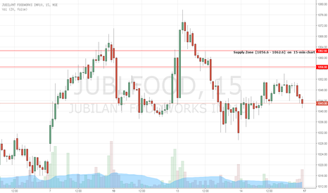 JUBLFOOD: JUBLFOOD - Short Trade Opportunity