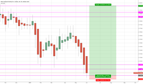 NZDUSD: NZD/USD longterm buy