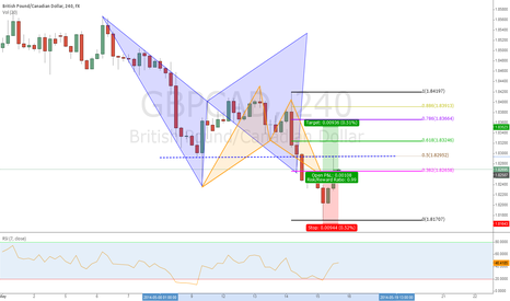 GBPCAD: GBPCAD - Orange Bat goes for targets, after hitting support