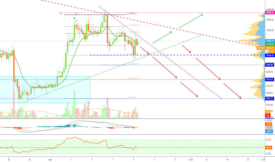 BTCUSD — Bitcoin Chart and Price — TradingView — India