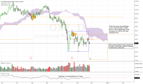 OXY: Nice reward/risk on this 15 day short