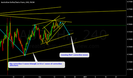 AUDCHF: AUDCHF Whats Next?